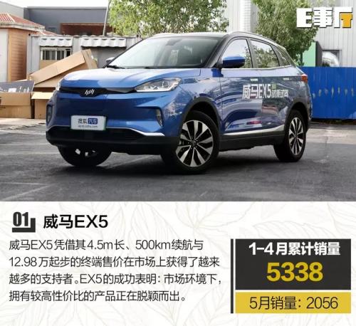 行业龙头威马站销量C位 领跑新势力1-5月总销榜