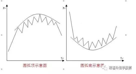 股市圓弧形的基本形狀,形成,突破