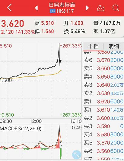 【上市首日一度暴漲200%!這只港股帶動A股港口板塊全線大漲】上市首日