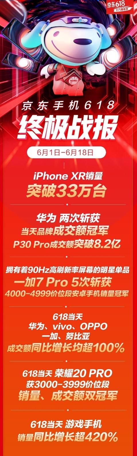 京东手机618终极战报冠军齐聚,主场优势带动国产手机集体崛起