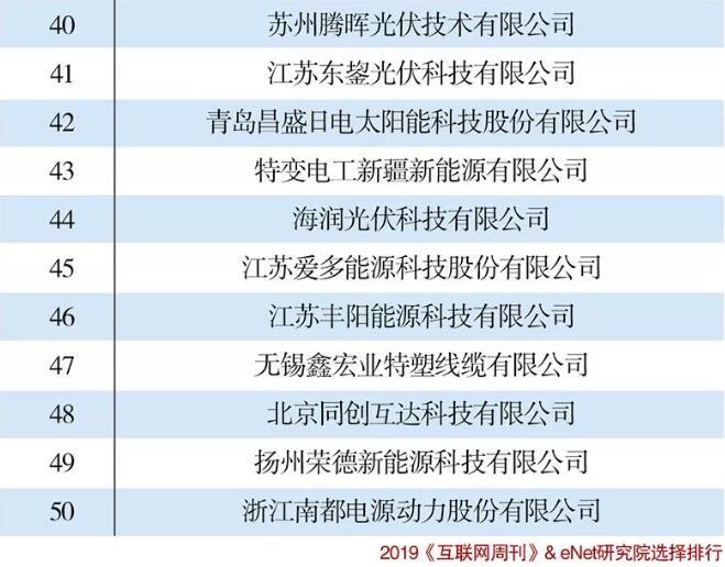 2019中国可再生能源企业50强