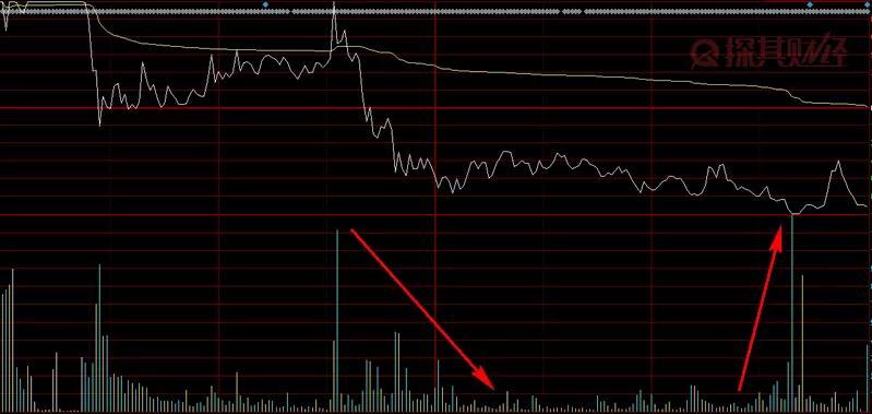 股票怎么賣?幾個賣點小技巧