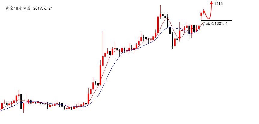 陆离解盘:黄金依然极强,原油还有上涨空间_图1-1