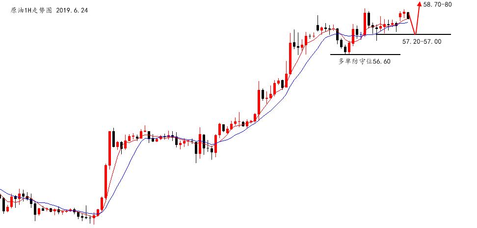 陆离解盘:黄金依然极强,原油还有上涨空间_图1-2