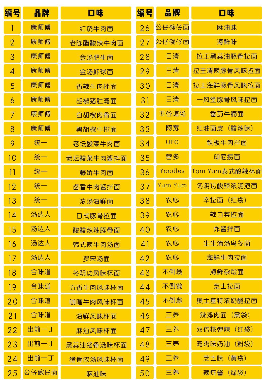 全网销量最高的50款泡面,谁才是真正的No.1图3