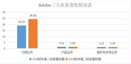 Adobe财报:利润下滑,为何股价反升