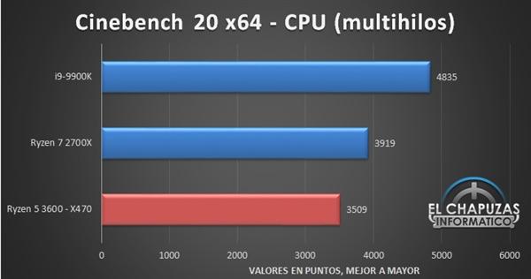 锐龙5 3600性能偷跑:竟然逼近酷睿i9-9900K的照片 - 13