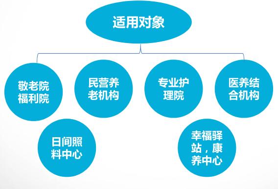 智慧养老院运营平台系统开发