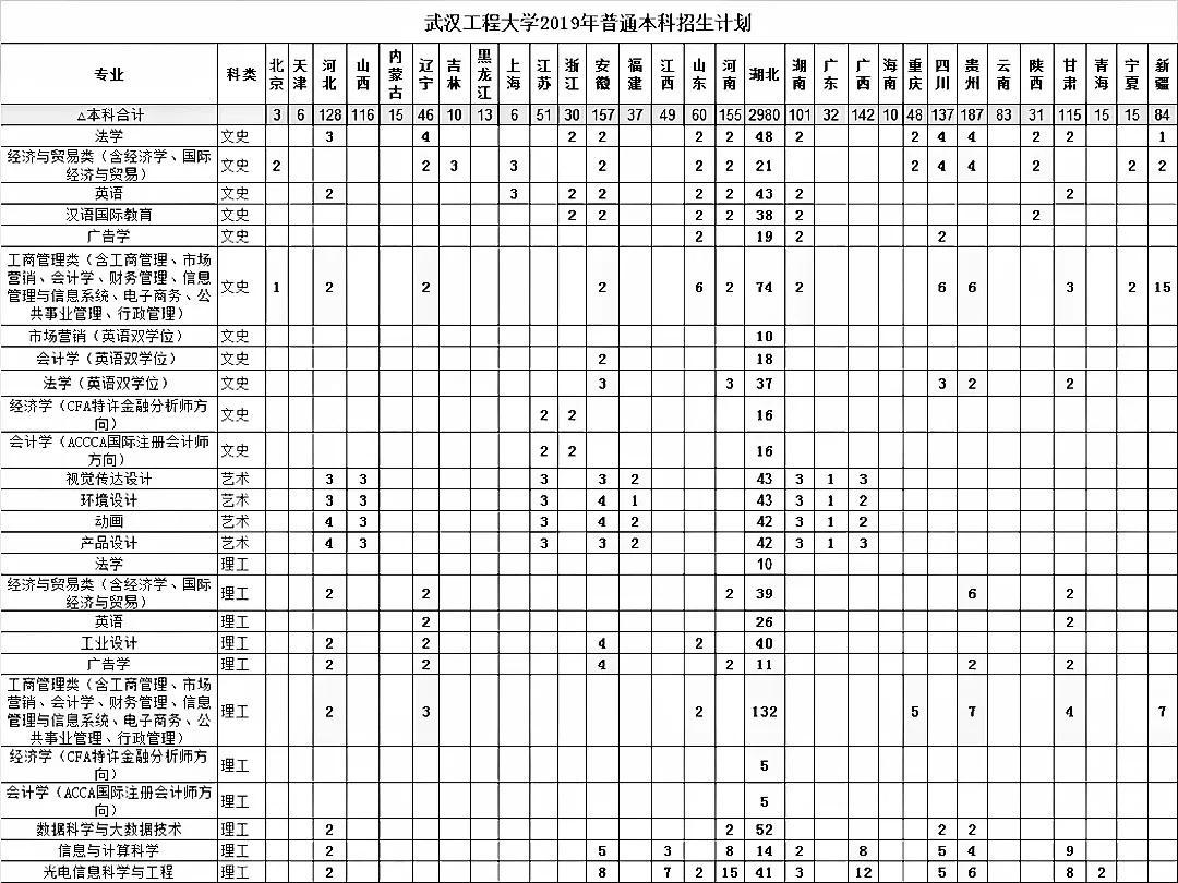 武汉工程大学2019年普通本科招生计划