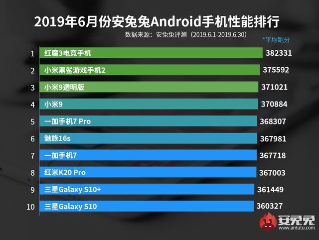 安兔兔发布2019年6月Android手机性能榜的照片 - 2