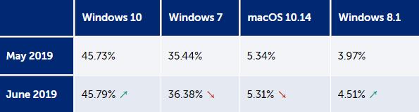 全球操作系统市场6月数据:Win10占主导 但增长有限的照片 - 3