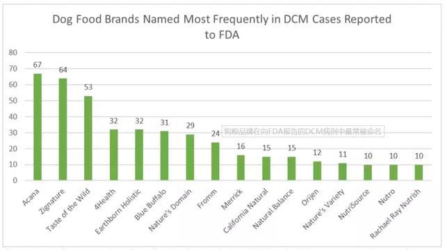 无谷粮遭质疑,FDA点名16家品牌,爱肯拿等在列