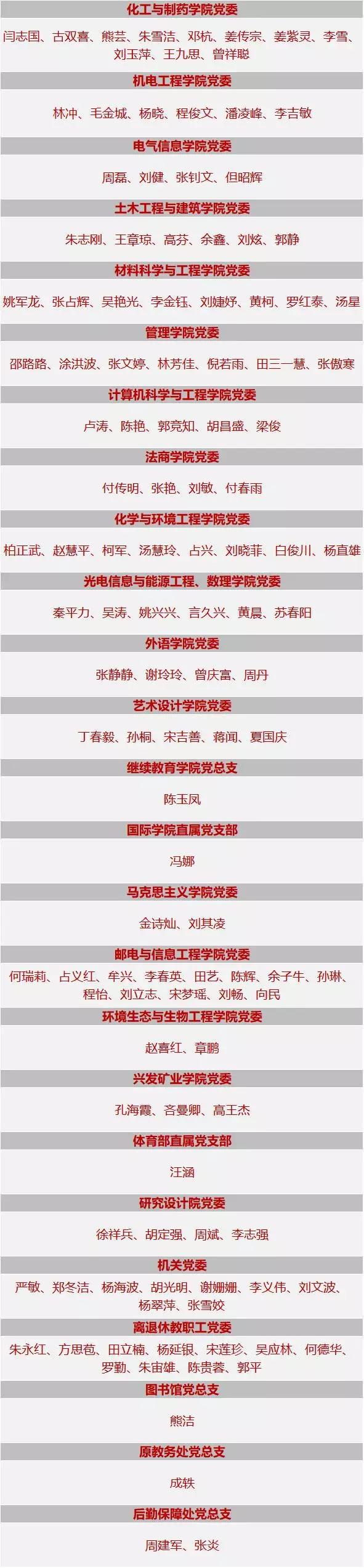 看,这些基层党组织、党员被武汉工程大学党委隆重表彰