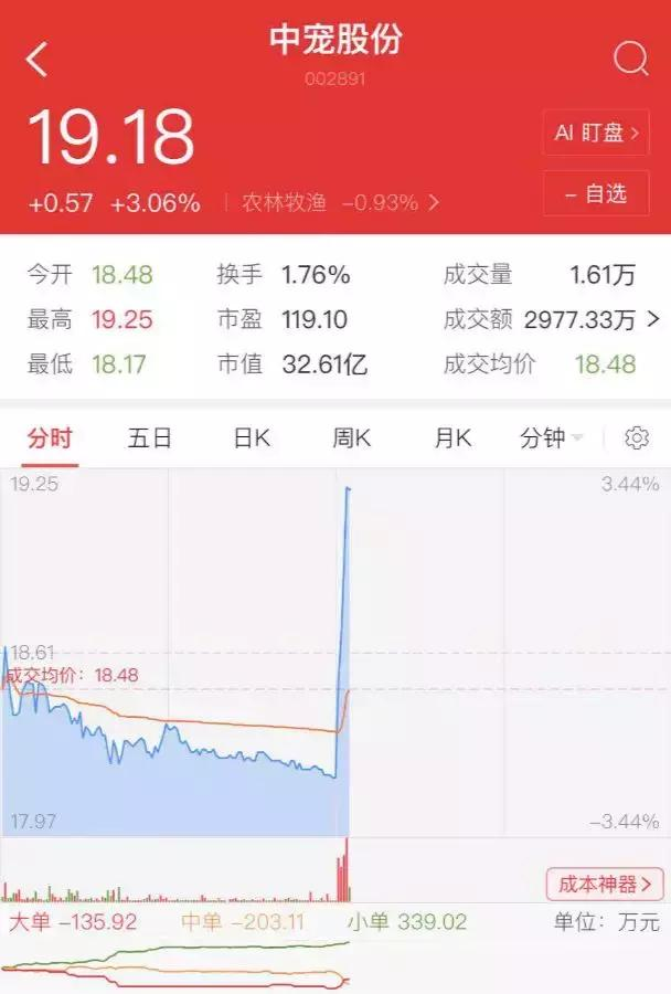 中宠股份与金鼎投资发起3亿产业基金,首期1亿元