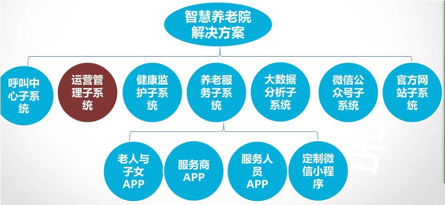养老院管理系统开发