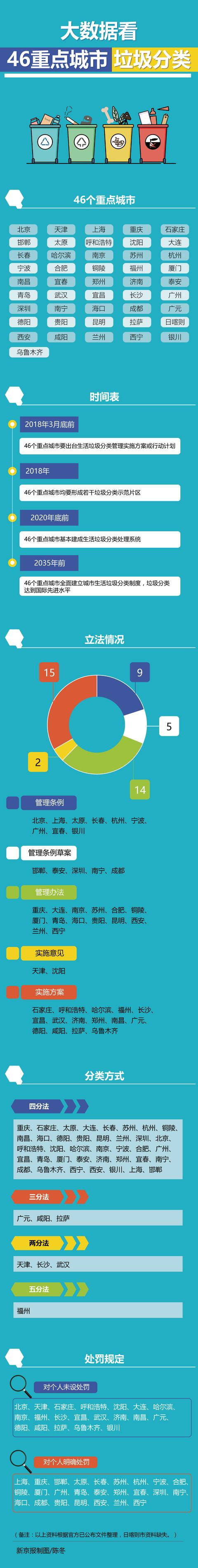 做好垃圾分类:除了上海,其他城市准备好了吗?