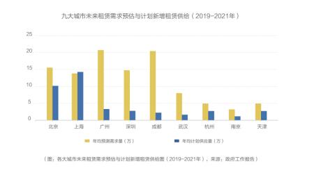 《中国青年租住生活蓝皮书》:90后已经成为天津租住人群主体