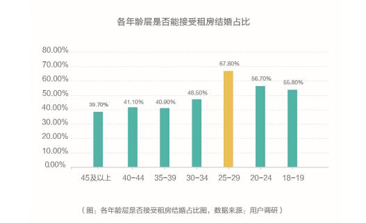 """成都青年超半数通过长租平台改善租住品质,""""三年换一次房""""占比16.9%"""