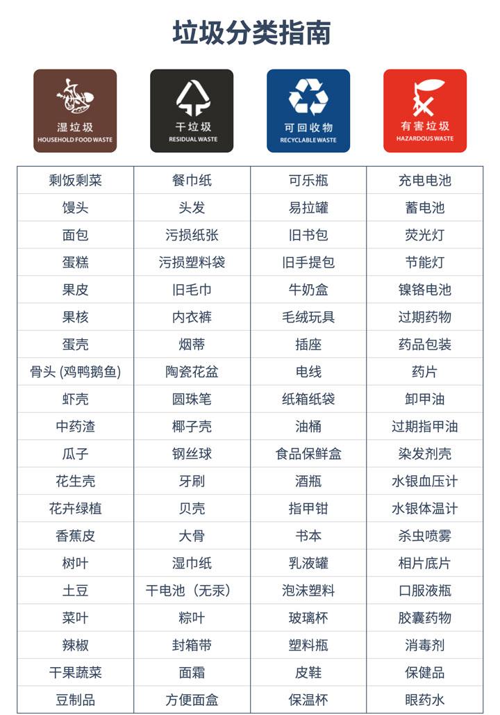 生活垃圾基本分类指南(附日常垃圾分类大全表)