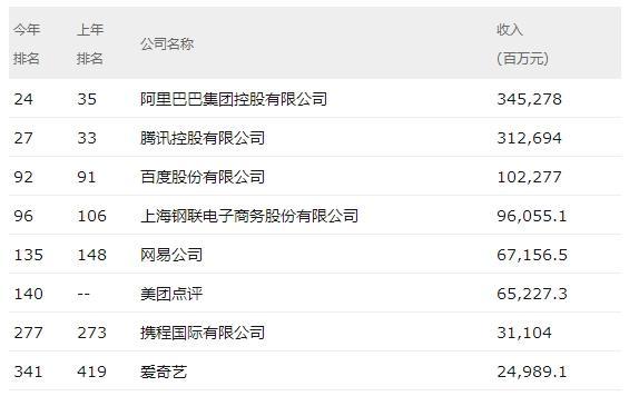 2019年中国500强:阿里蹿升第24 小米首次上榜第53的照片 - 4