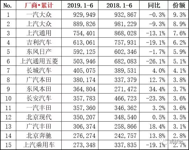 2019年6月轿车、SUV、MPV及新能源车销量排行(前15强)