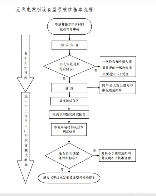 SRRC认证-SRRC认证多少钱-SRRC认证办理-SRRC认证流程插图1
