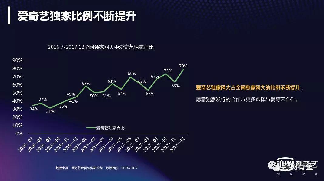 影視寒冬!網大最具分賬潛力股票陳浩民徐鼕鼕比院線穩