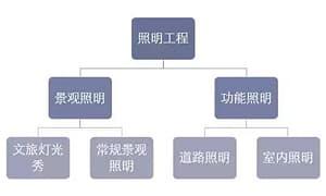 照明工程行业发展历程、经营模式及影响因素分析