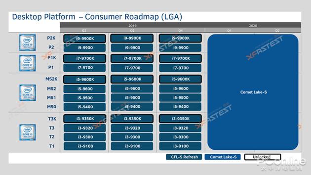 十代酷睿要来了 最高10个核心频率5.2G但不是10nm的照片 - 3