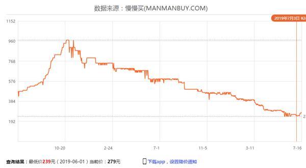 内存低价的好日子结束 现货价格连续上涨的照片 - 4