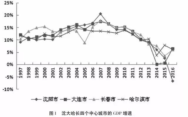 海城人口gdp_人口增长滞后对经济的影响