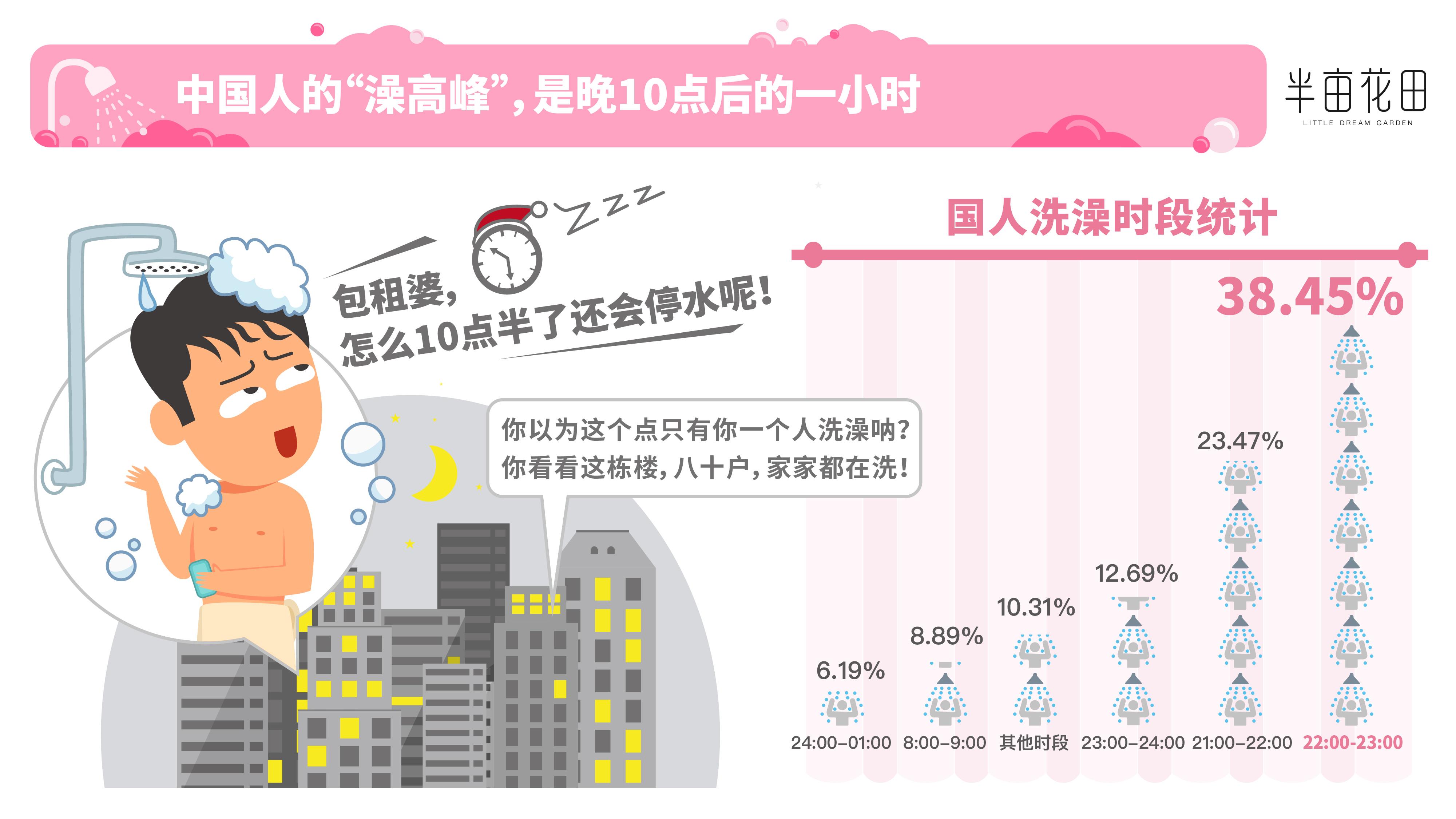 半亩花田发布《2019中国人洗澡大数据报告》