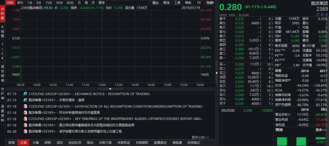 酷派停牌两年今日复牌,股价暴跌61%,市值仅剩14亿港元:复牌