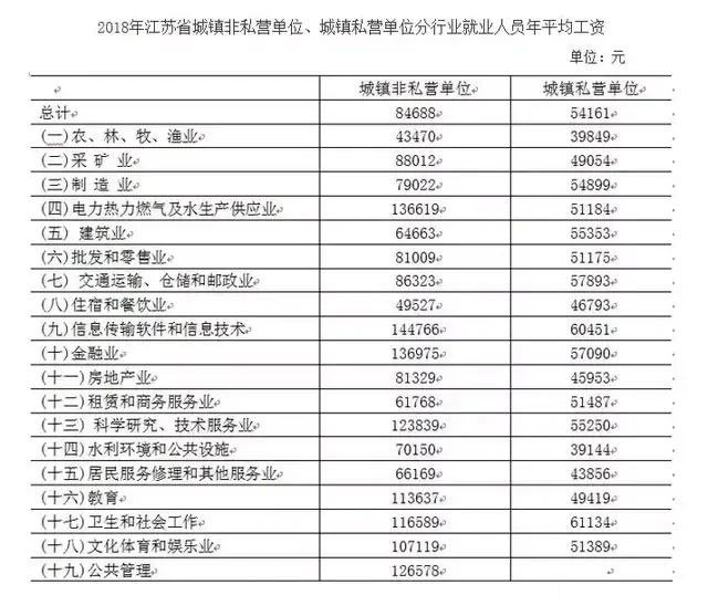 2018年江苏省城镇非私营单位就业人员年平均工资为84688元