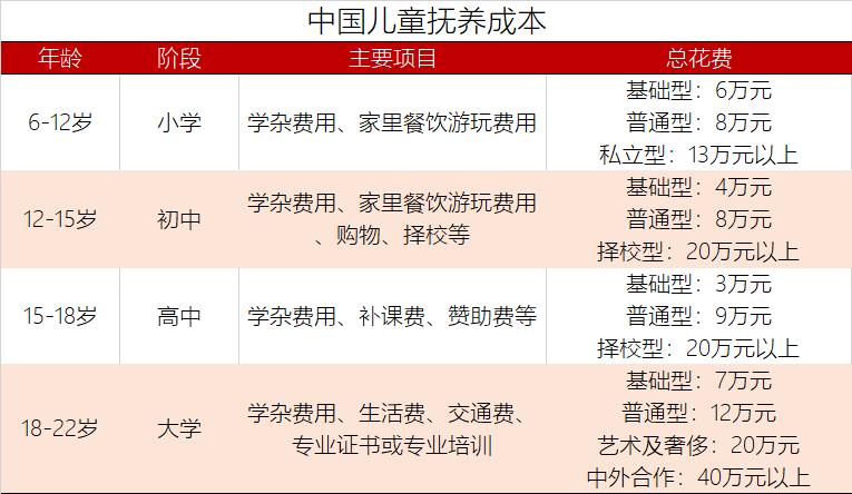 中国儿童抚养成本