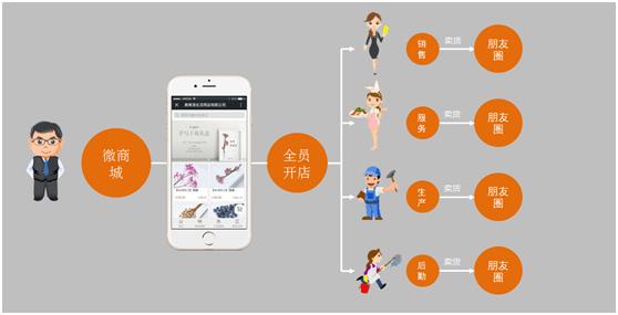 微信开店的三大优势,小伙伴赶紧行动起来 - 第1张  | 云快卖新手学院
