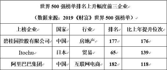 最新世界500强排名177位 碧桂园营收573亿美元首进top200