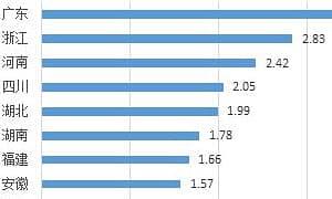 22省份经济半年报:广东总量首破5万亿,天津增速继续回暖