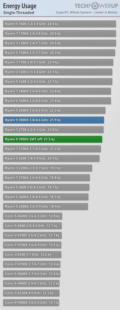 锐龙9 3900X关闭多线程:性能发生神奇变化的照片 - 20