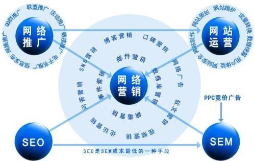 传统企业怎么做网络推广?怎么提高网络推广投资回报