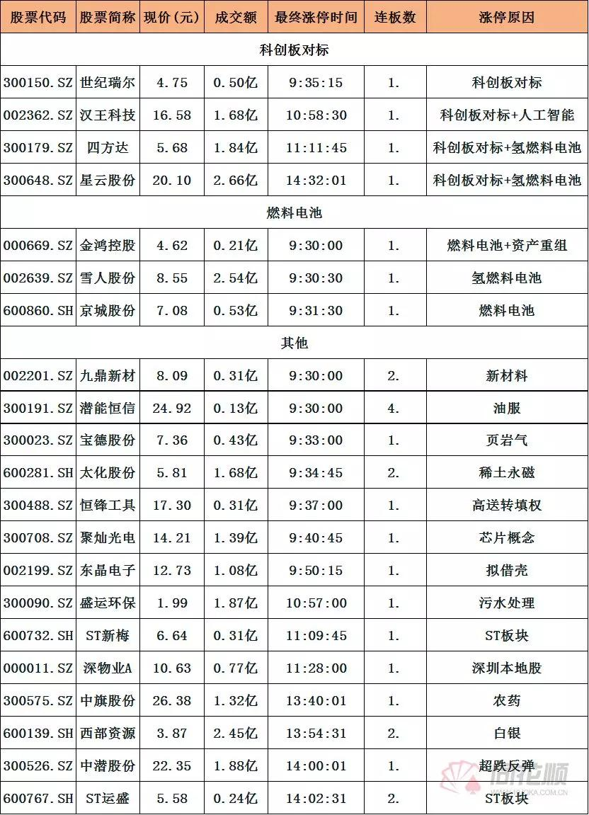 今日涨停股票诊股点评:(附:炒股技巧)