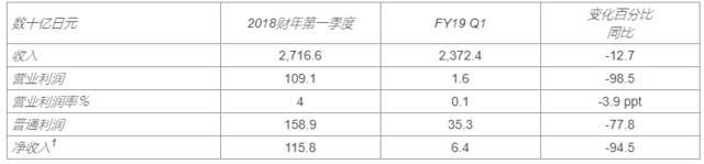 日產發布一季度財務報告 利潤下降94.5%