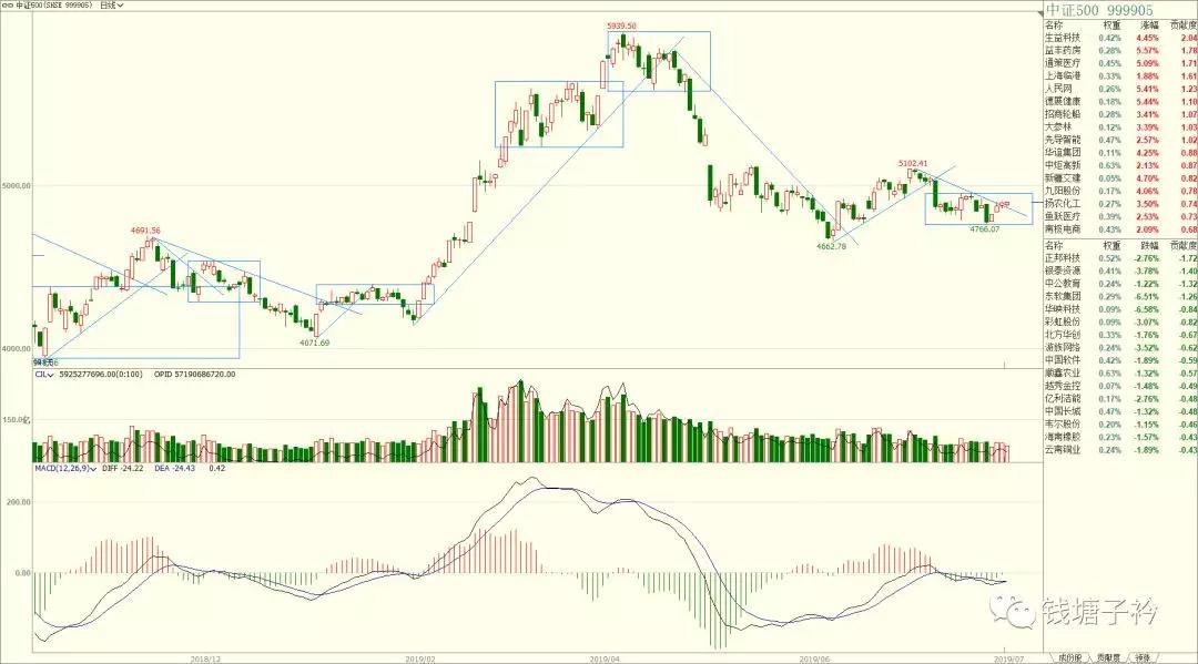 文商配资股票指数技术分析
