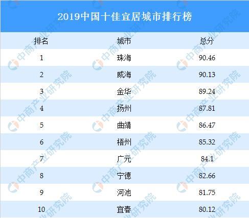 2019中国十佳宜居城市排行榜出炉