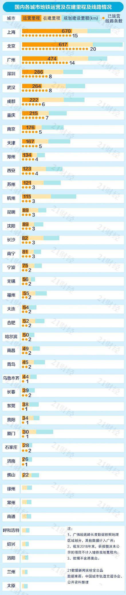 中国各城市地铁运营里程排行榜,上海稳居第一!