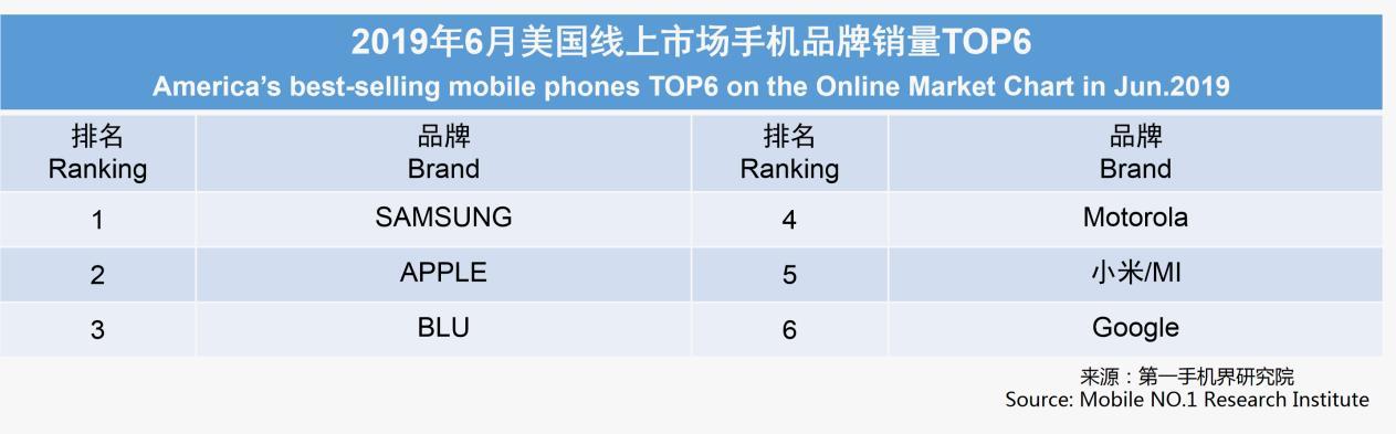 美国人在网上喜欢买啥手机?第一不是苹果的照片 - 2