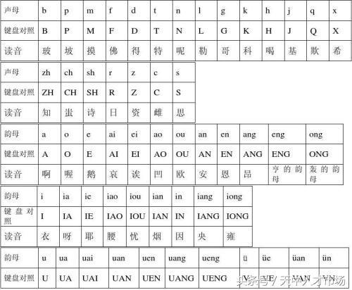 如何学会打字26健(26键拼音打字训练方法)