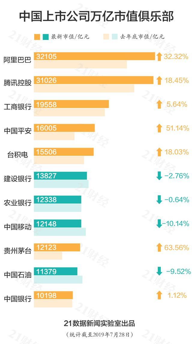 中国千亿市值公司分布图 :你所在的城市有几家?