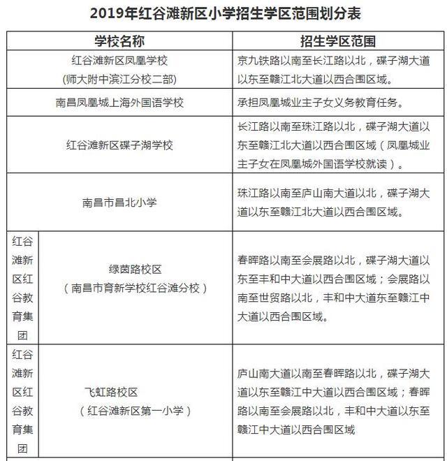 """019红谷滩新区小学新生报名划片招生范围出炉"""""""