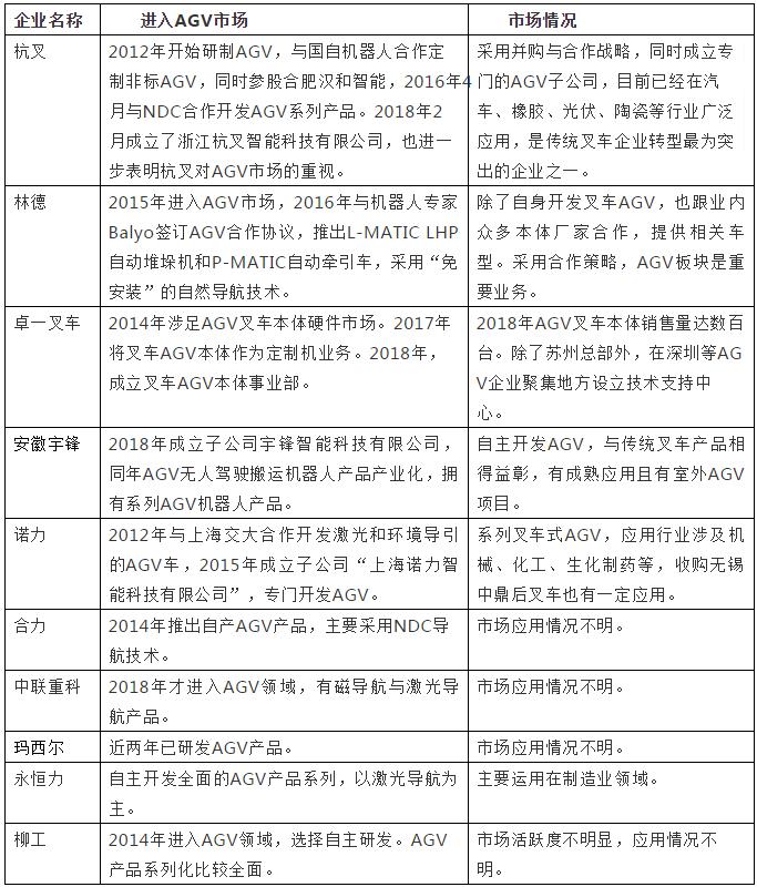 超10家传统叉车企业进军叉车AGV市场
